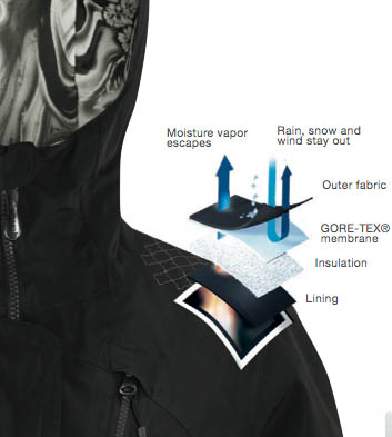 2-Layer-Gore-tex